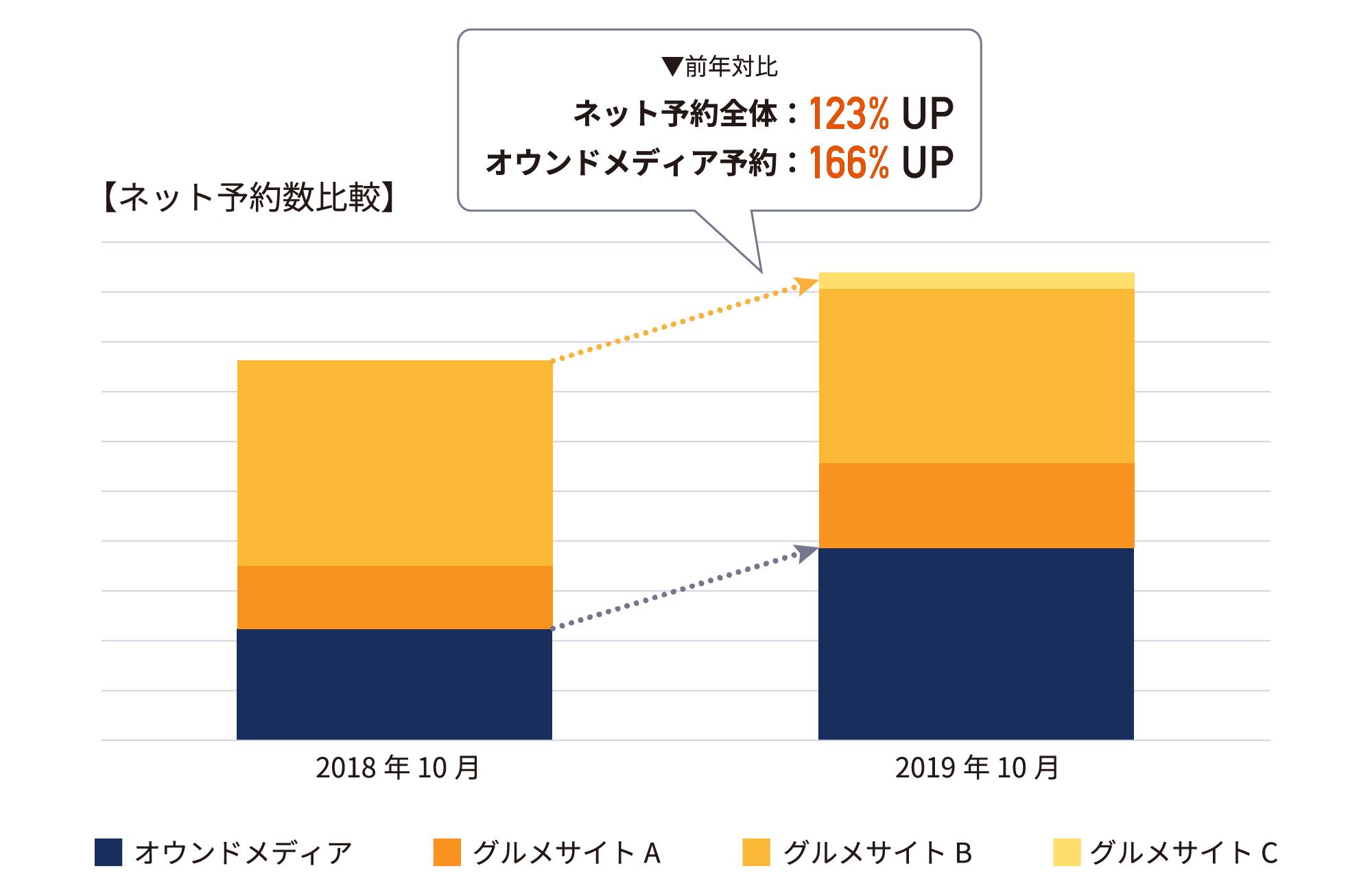 株式会社BAN  様(原価ビストロBAN!)