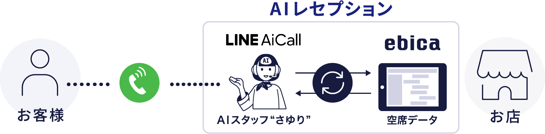 LINE AiCallと連携。ヒトと会話しているような自然な音声で予約電話に応答します。