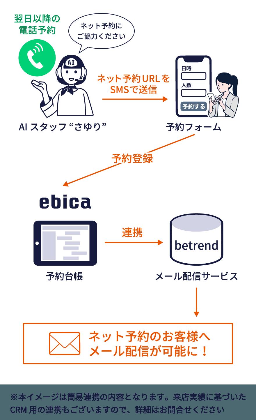ebica機能の連動イメージ