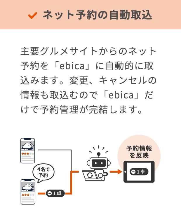 ebica グルメサイトコントローラー機能・サービス
