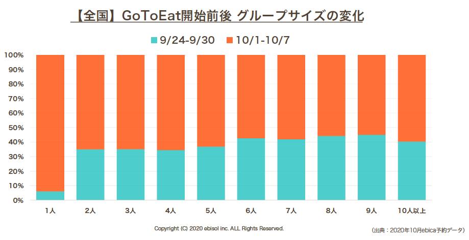 ebica-全国GOTOEAT開始前後グループサイズの変化