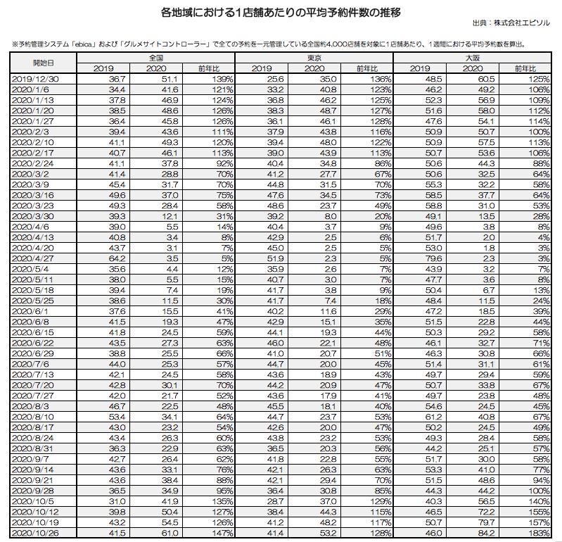 ebica-各地域における1店舗あたりの平均予約件数の推移